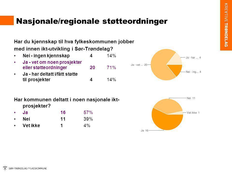 Nasjonale/regionale støtteordninger Har du kjennskap til hva fylkeskommunen jobber med innen ikt-utvikling i Sør-Trøndelag? Nei - ingen kjennskap 414%