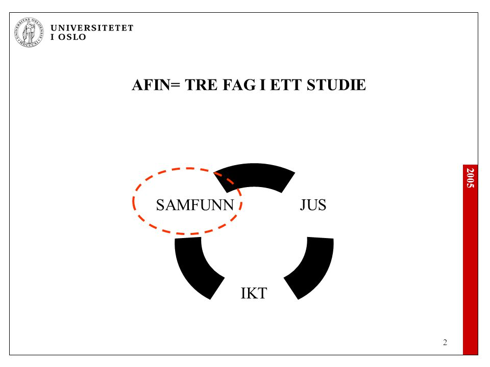 2005 2 AFIN= TRE FAG I ETT STUDIE JUS IKT SAMFUNN