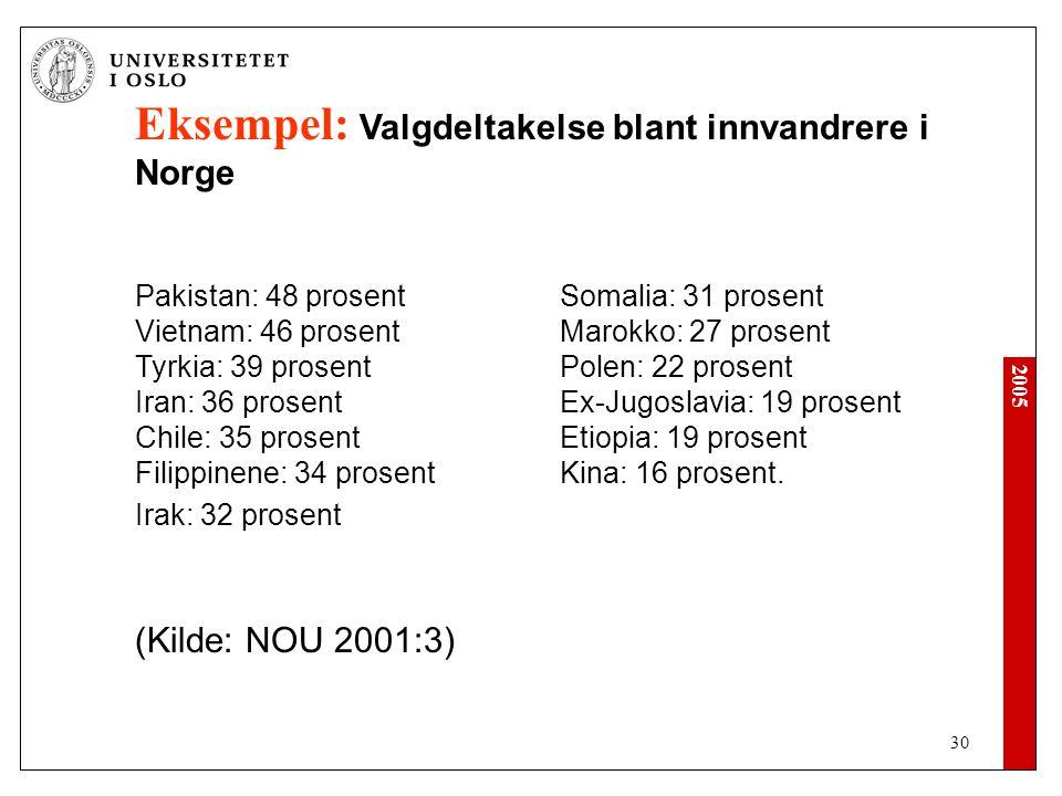 2005 30 Eksempel: Valgdeltakelse blant innvandrere i Norge Høyest:Lavest: Pakistan: 48 prosentSomalia: 31 prosent Vietnam: 46 prosentMarokko: 27 prosent Tyrkia: 39 prosentPolen: 22 prosent Iran: 36 prosentEx-Jugoslavia: 19 prosent Chile: 35 prosentEtiopia: 19 prosent Filippinene: 34 prosentKina: 16 prosent.