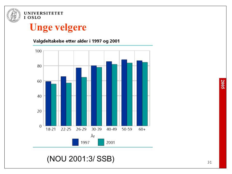 2005 31 Unge velgere (NOU 2001:3/ SSB)