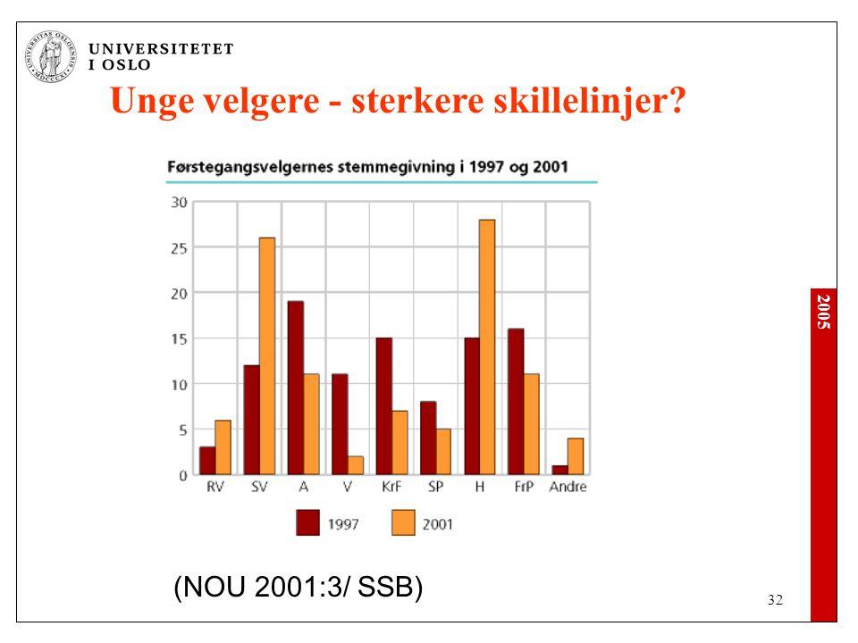 2005 32 Unge velgere - sterkere skillelinjer? (NOU 2001:3/ SSB)