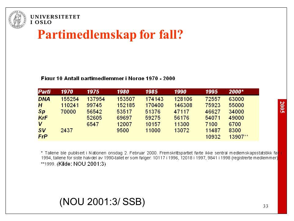 2005 33 Partimedlemskap for fall? (NOU 2001:3/ SSB)