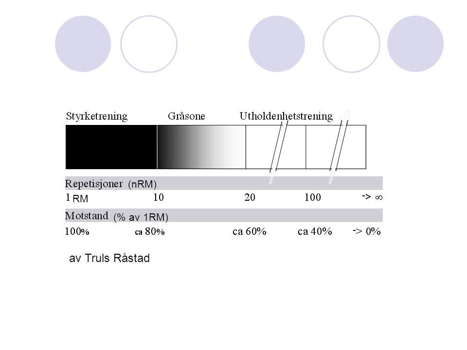 (% av 1RM) (nRM) RM av Truls Råstad