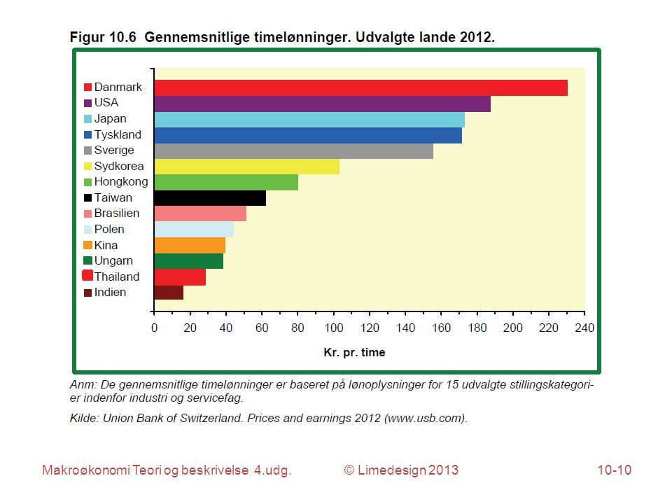 Makroøkonomi Teori og beskrivelse 4.udg. © Limedesign 201310-10