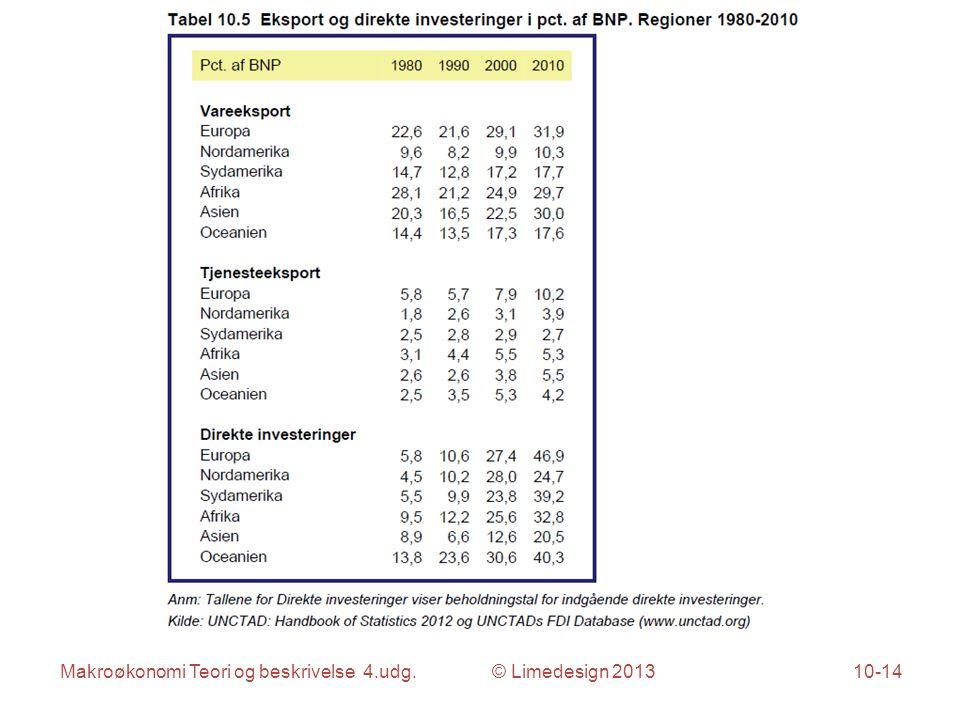 Makroøkonomi Teori og beskrivelse 4.udg. © Limedesign 201310-14