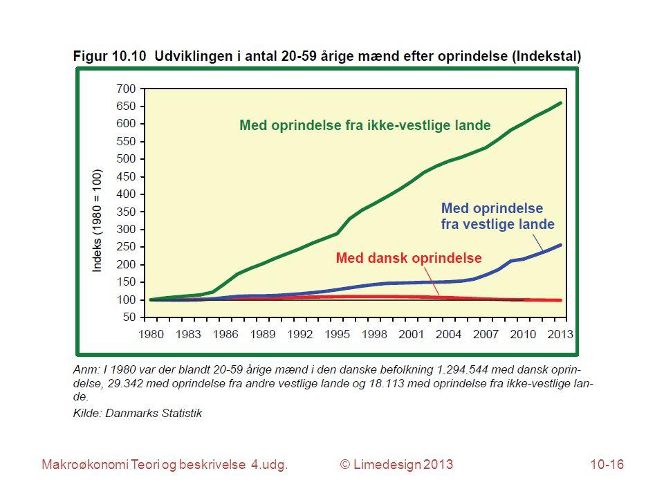 Makroøkonomi Teori og beskrivelse 4.udg. © Limedesign 201310-16