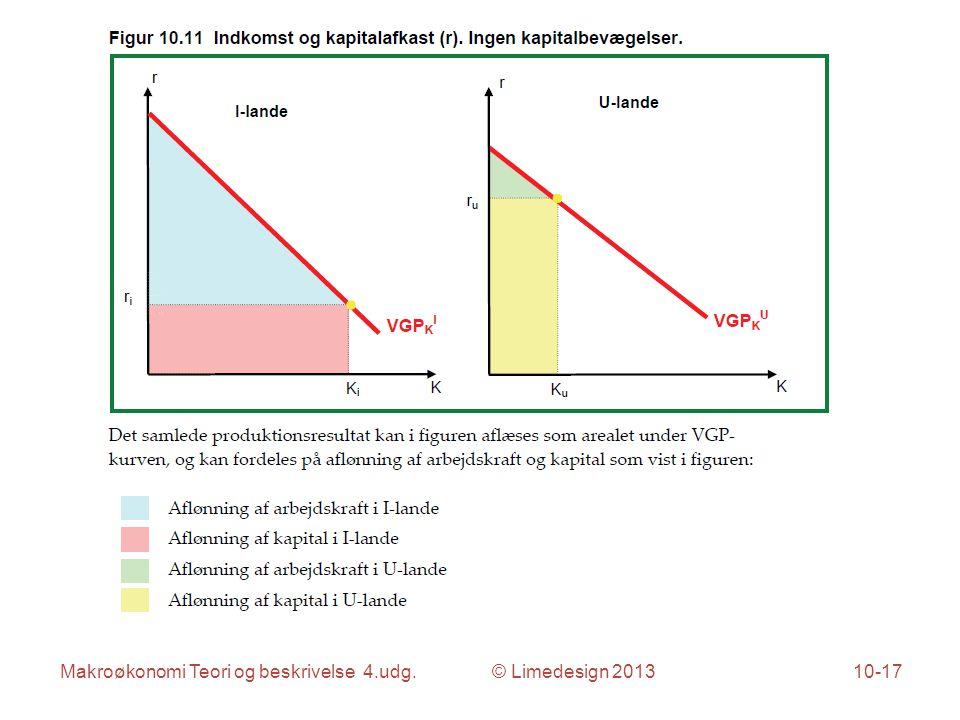 Makroøkonomi Teori og beskrivelse 4.udg. © Limedesign 201310-17