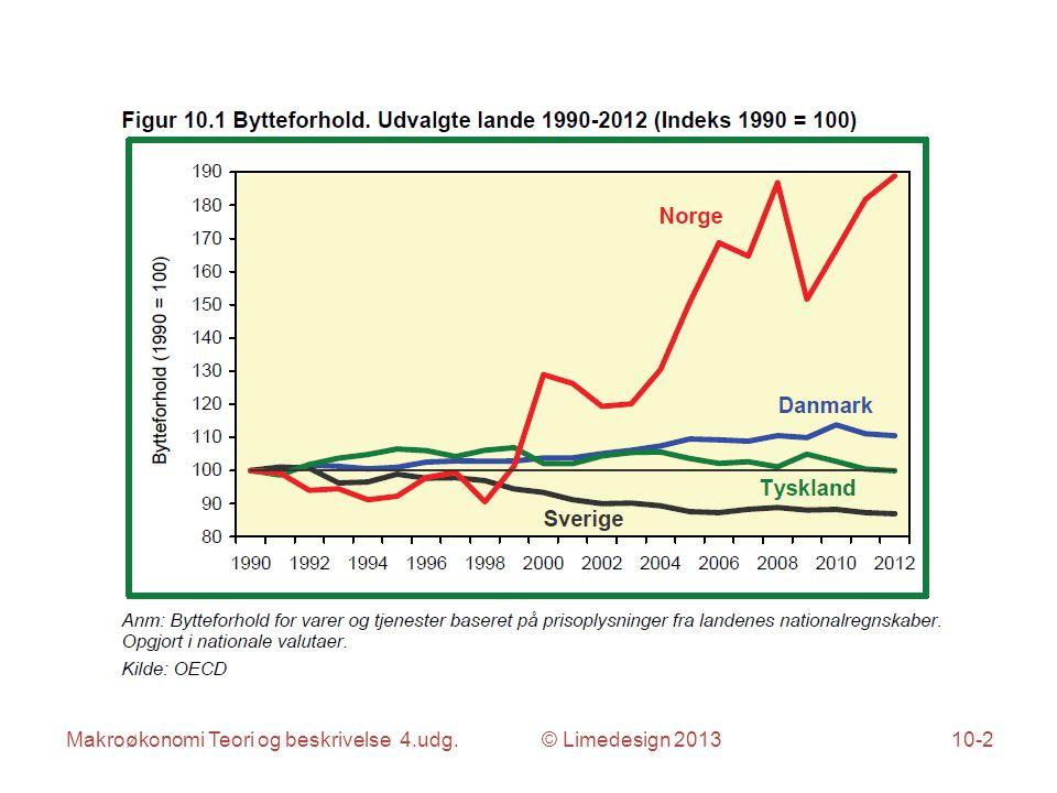 Makroøkonomi Teori og beskrivelse 4.udg. © Limedesign 201310-2
