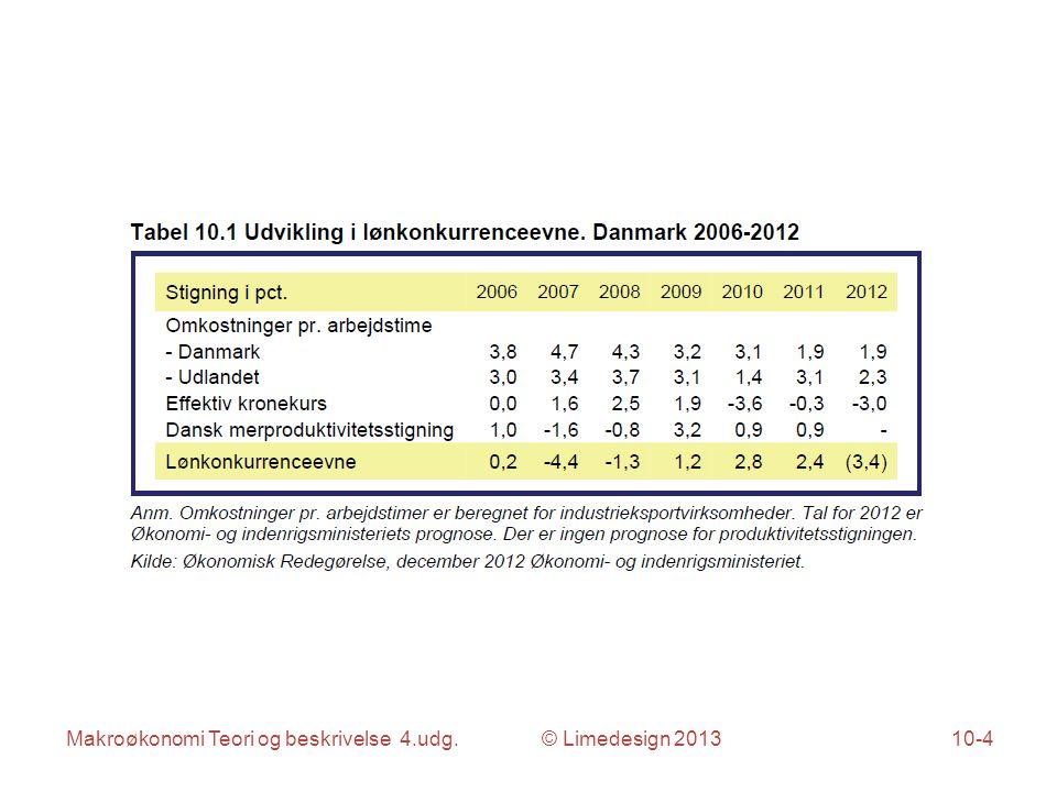 Makroøkonomi Teori og beskrivelse 4.udg. © Limedesign 201310-4