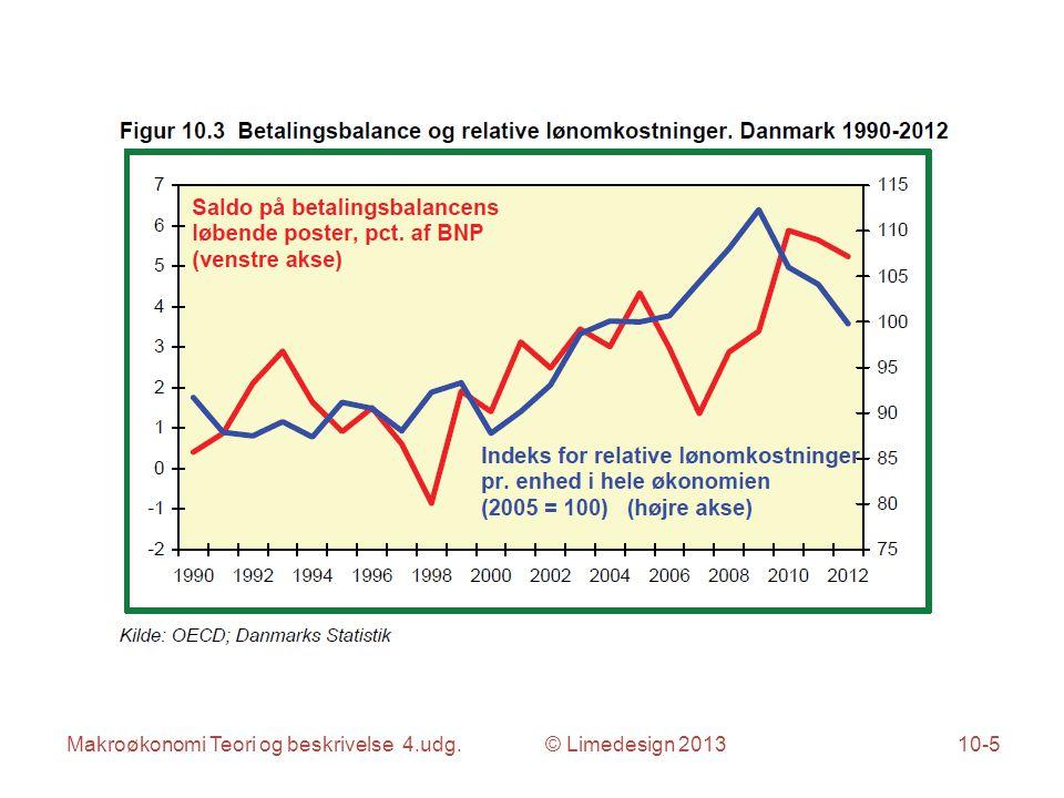 Makroøkonomi Teori og beskrivelse 4.udg. © Limedesign 201310-5