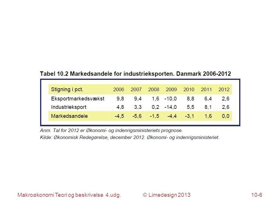 Makroøkonomi Teori og beskrivelse 4.udg. © Limedesign 201310-6