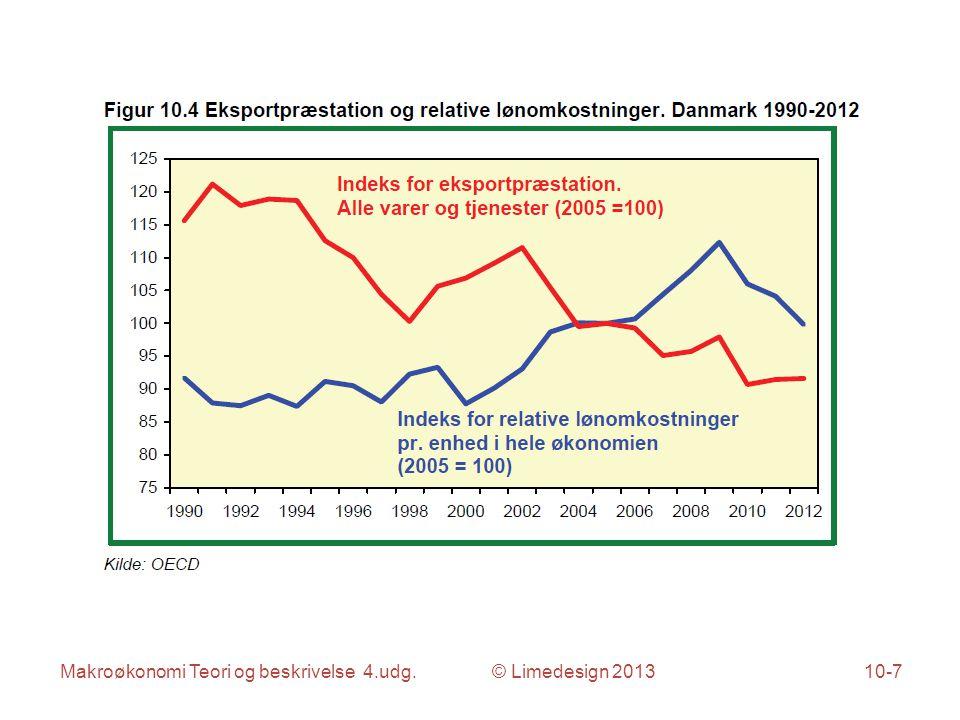 Makroøkonomi Teori og beskrivelse 4.udg. © Limedesign 201310-7