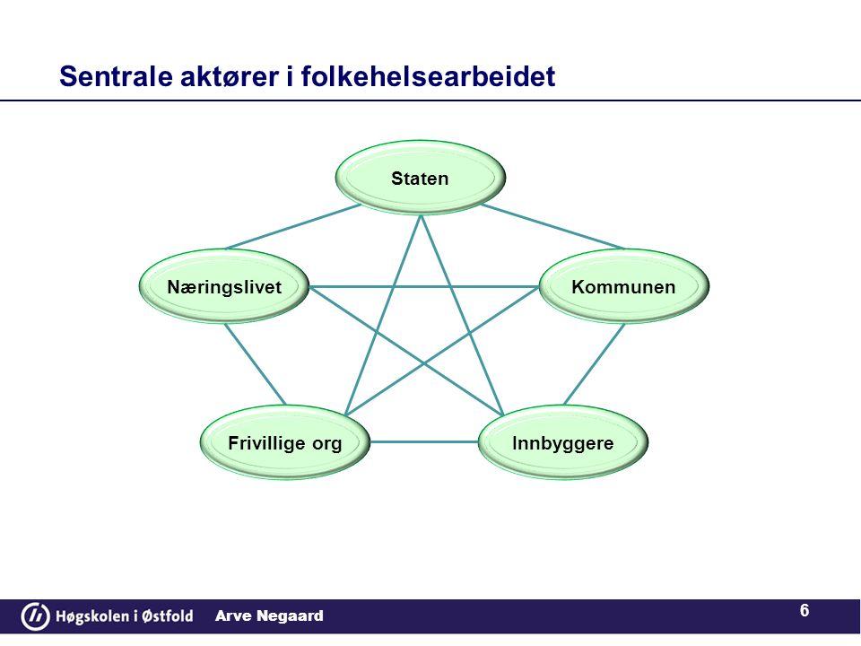 Arve Negaard Sentrale aktører i folkehelsearbeidet 6 Staten Kommunen InnbyggereFrivillige org Næringslivet