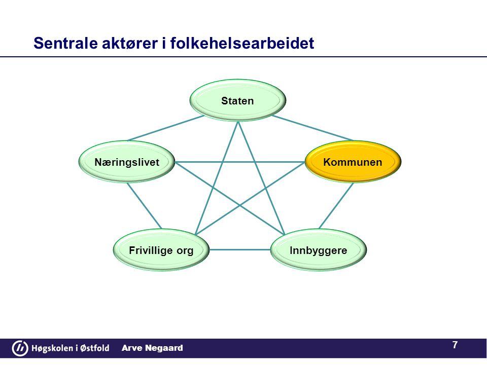 Arve Negaard Sentrale aktører i folkehelsearbeidet 7 Staten Kommunen InnbyggereFrivillige org Næringslivet