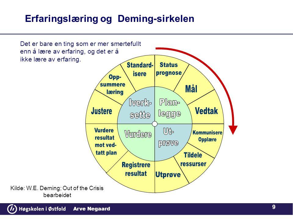 Arve Negaard 9 Erfaringslæring og Deming-sirkelen Kilde: W.E.