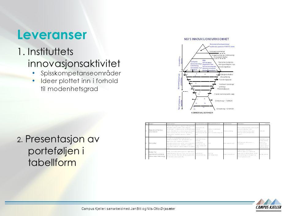 Campus Kjeller i samarbeid med Jan Biti og Nils-Otto Ørjasæter Leveranser 1.