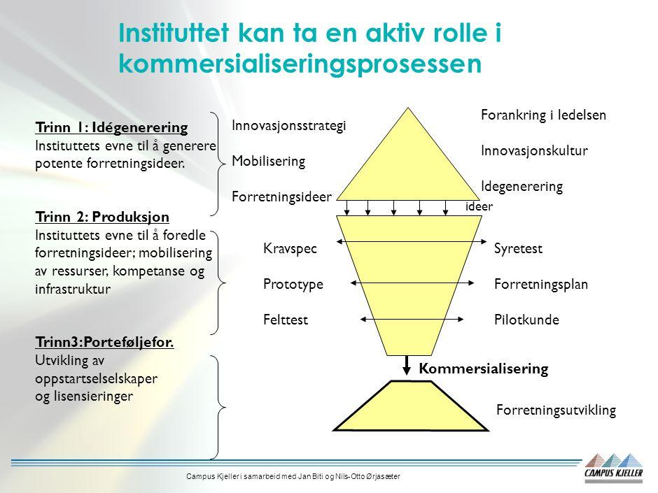 Campus Kjeller i samarbeid med Jan Biti og Nils-Otto Ørjasæter Viktige forutsetninger Identifisere kommersielle muligheter FoU-resultater/ideer Industrielle behov og muligheter Etablere aksept og tillit hos ledelse/nøkkelpersoner ved institutt/avdeling Prioritere/omforene felles løp Industrielle koblinger