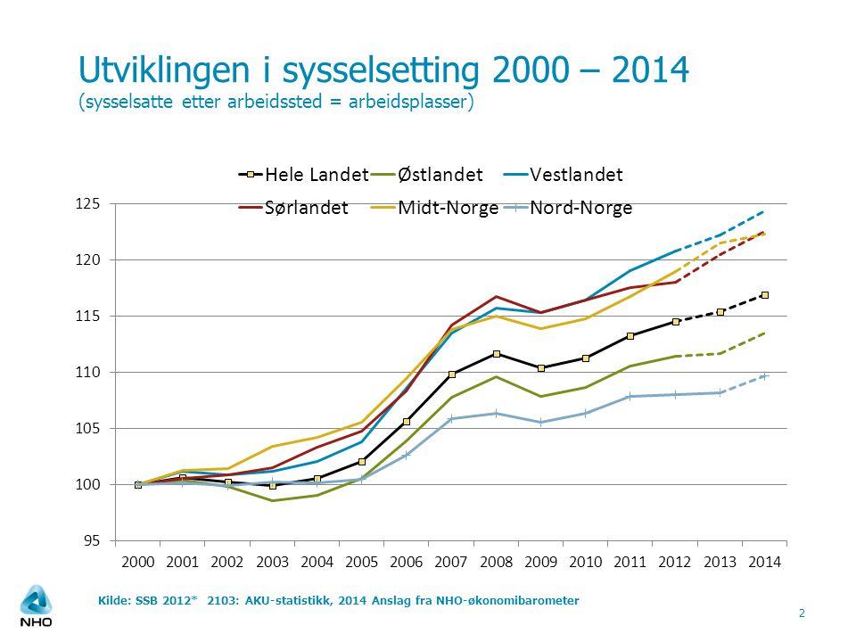 Utviklingen i sysselsetting 2000 – 2014 (sysselsatte etter arbeidssted = arbeidsplasser) 2 Kilde: SSB 2012* 2103: AKU-statistikk, 2014 Anslag fra NHO-