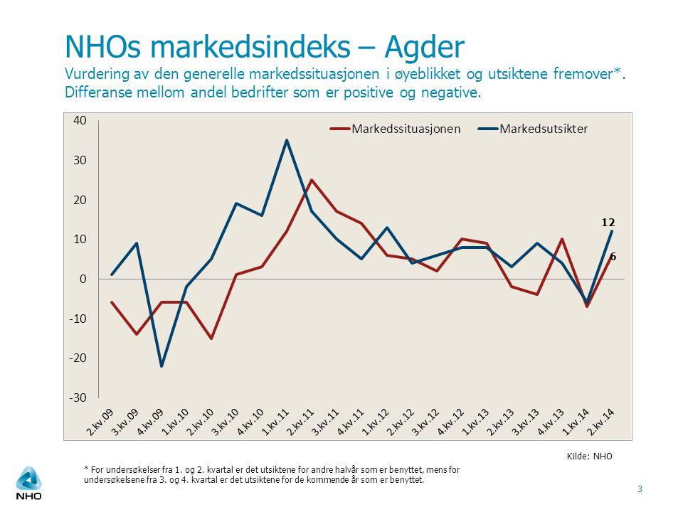 NHOs markedsindeks – Agder Vurdering av den generelle markedssituasjonen i øyeblikket og utsiktene fremover*. Differanse mellom andel bedrifter som er