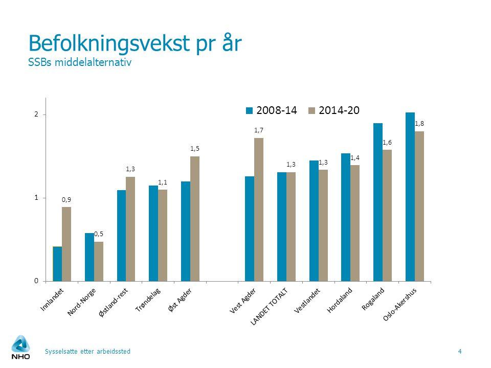 Befolkningsvekst pr år SSBs middelalternativ Sysselsatte etter arbeidssted4