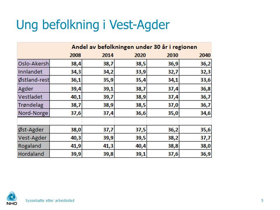 Ung befolkning i Vest-Agder Sysselsatte etter arbeidssted5