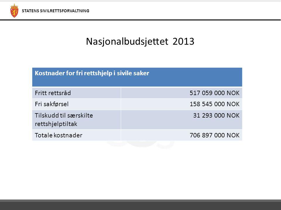 STATENS SIVILRETTSFORVALTNING Nasjonalbudsjettet 2013 Kostnader for fri rettshjelp i sivile saker Fritt rettsråd517 059 000 NOK Fri sakførsel158 545 0