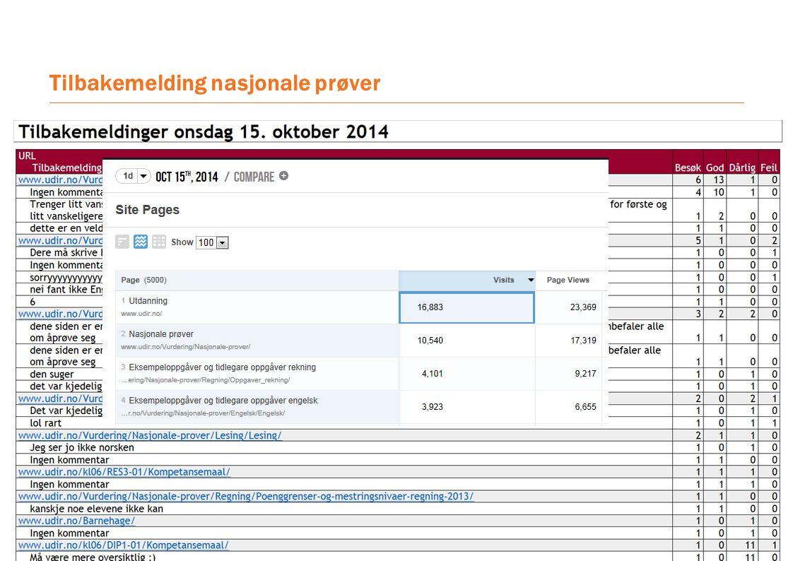 Tilbakemelding nasjonale prøver https://www.arena.no/camma/index.php module=Custom&action=64&c ustom=Feedback&token=0b603d91 29b347c263971ee2e249e0d7&tp= 2014.m09.d25 Tall fra samme uke