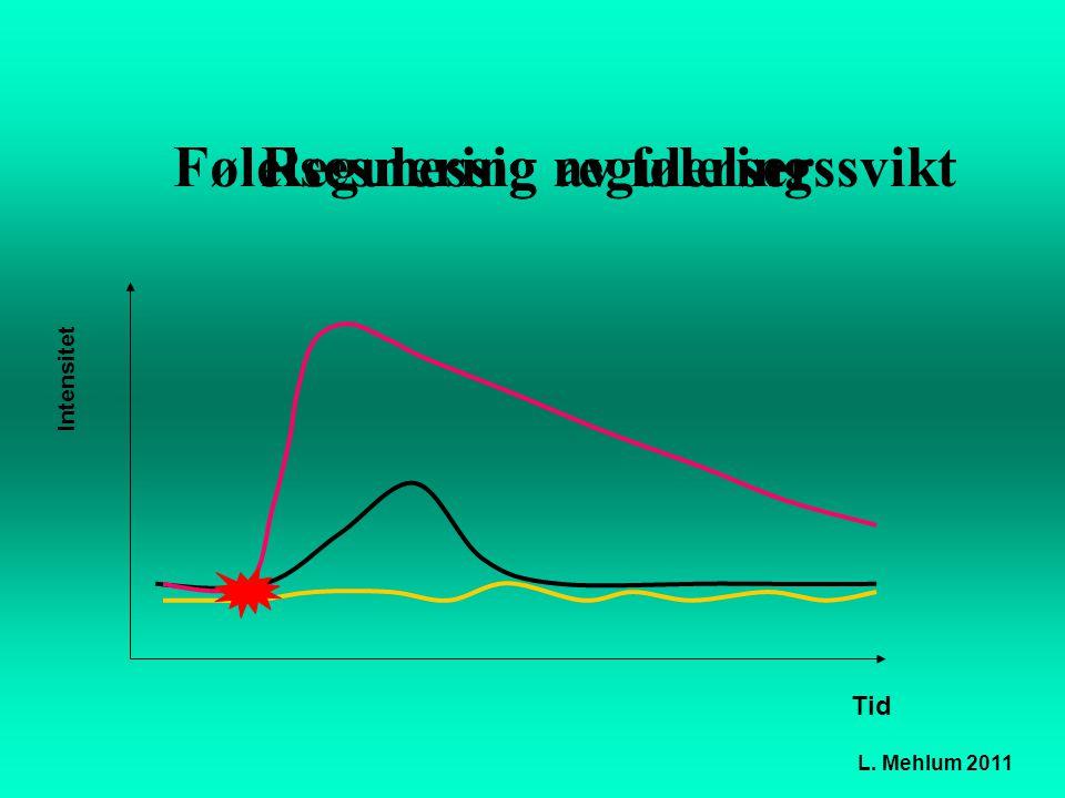 Intensitet Tid Følelsesmessig reguleringssvikt L. Mehlum 2011