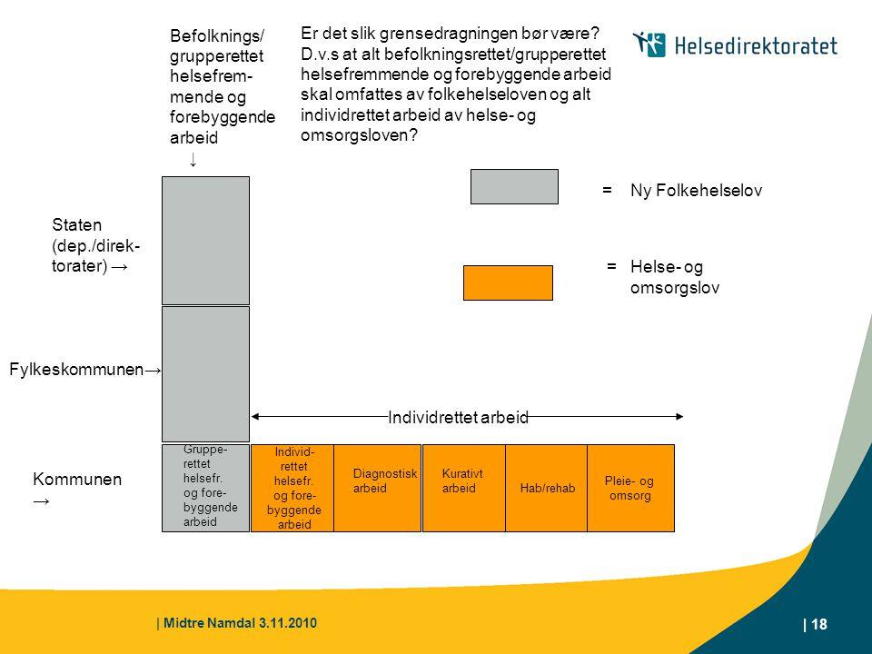 | Midtre Namdal 3.11.2010 | 18 Individ- rettet helsefr. og fore- byggende arbeid Hab/rehab Pleie- og omsorg Kommunen → Gruppe- rettet helsefr. og fore