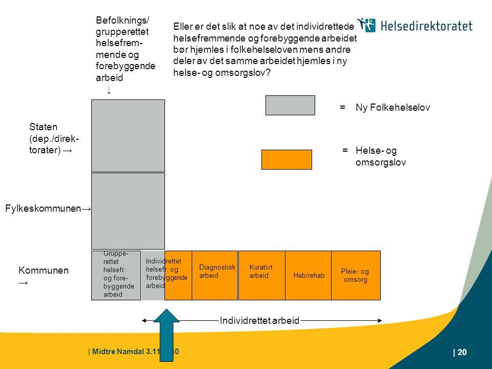 | Midtre Namdal 3.11.2010 | 20 Hab/rehab Pleie- og omsorg Kommunen → Gruppe- rettet helsefr. og fore- byggende arbeid Diagnostisk arbeid Kurativt arbe