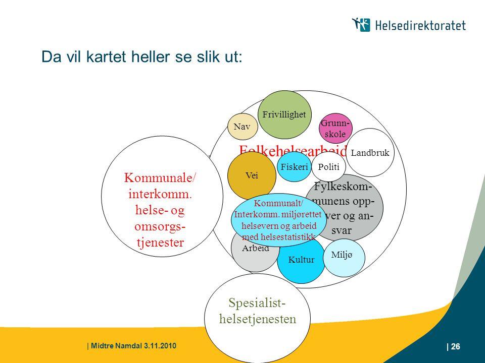 | Midtre Namdal 3.11.2010 | 26 Da vil kartet heller se slik ut: Folkehelsearbeid Kommunale/ interkomm. helse- og omsorgs- tjenester Fylkeskom- munens
