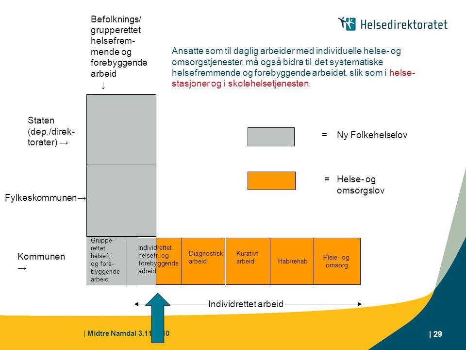 | Midtre Namdal 3.11.2010 | 29 Hab/rehab Pleie- og omsorg Kommunen → Gruppe- rettet helsefr. og fore- byggende arbeid Diagnostisk arbeid Kurativt arbe