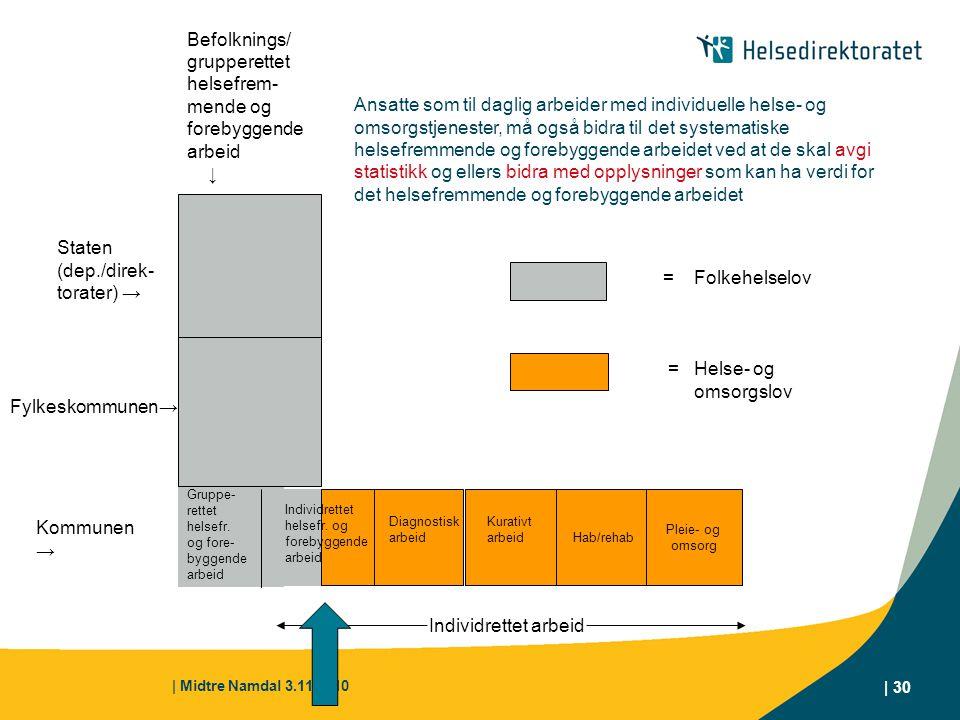 | Midtre Namdal 3.11.2010 | 30 Hab/rehab Pleie- og omsorg Kommunen → Gruppe- rettet helsefr. og fore- byggende arbeid Diagnostisk arbeid Kurativt arbe