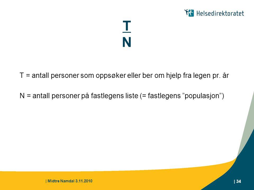 | Midtre Namdal 3.11.2010 | 34 TNTN T = antall personer som oppsøker eller ber om hjelp fra legen pr. år N = antall personer på fastlegens liste (= fa