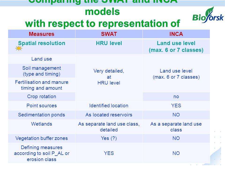 MeasuresSWATINCA Spatial resolutionHRU levelLand use level (max.