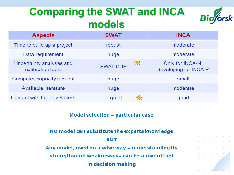 Ekstremer i avrenning under klima endringer, hvordan kan vi anvende resultater fra JOVA - programmet AspectsSWATINCA Time to build up a projectrobustmoderate Data requirementhugemoderate Uncertainty analyses and calibration tools SWAT-CUP Only for INCA-N, developing for INCA-P Computer capacity requesthugesmall Available literaturehugemoderate Contact with the developers greatgood Model selection – particular case NO model can substitute the experts knowledge BUT Any model, used on a wise way – understanding its strengths and weaknesses - can be a useful tool in decision making