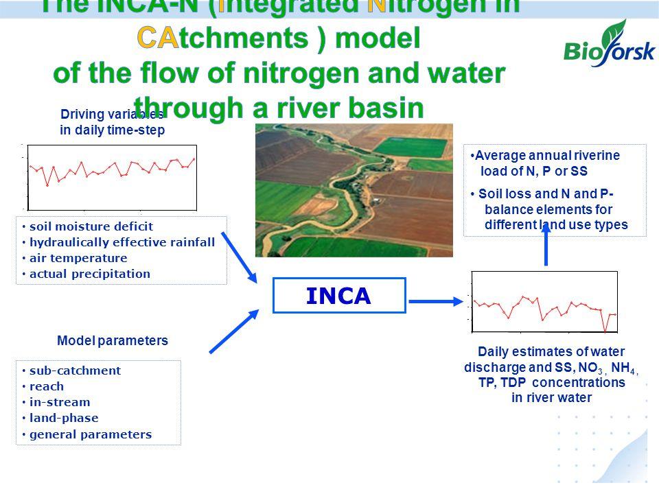 Ekstremer i avrenning under klima endringer, hvordan kan vi anvende resultater fra JOVA - programmet Driving variables in daily time-step INCA 20 40 6