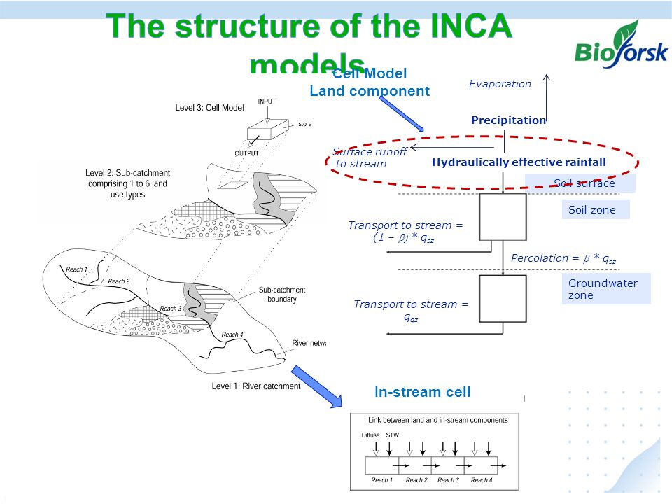 Ekstremer i avrenning under klima endringer, hvordan kan vi anvende resultater fra JOVA - programmet The INCA models are semi-distributed the location-specific mitigation measures can not be directly introduced in the model The models calculate for 6 different land use groups, but their retentions and losses are assumed of that of a box Management options, that can be considered in the INCA models  soil tillage (timing (directly), tillage systems (indirectly))  mineral fertilization, manure – directly (timing and amount)  deposition – directly  channel or river bed changes, effecting the instream retention capacity – indirectly  wetlands – as a separate land use class, YES, as an accumulator of losses from other land use sectors – NO  vegetation buffer zones – NO  sedimentation ponds – NO