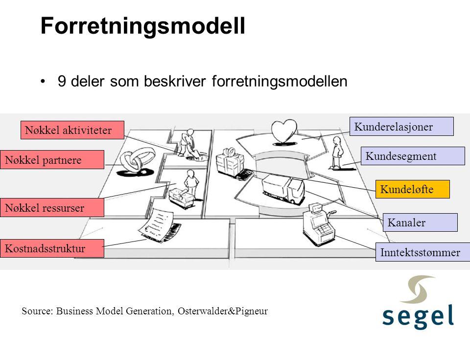 Forretningsmodell 9 deler som beskriver forretningsmodellen Source: Business Model Generation, Osterwalder&Pigneur Kunderelasjoner Kundesegment Kundel