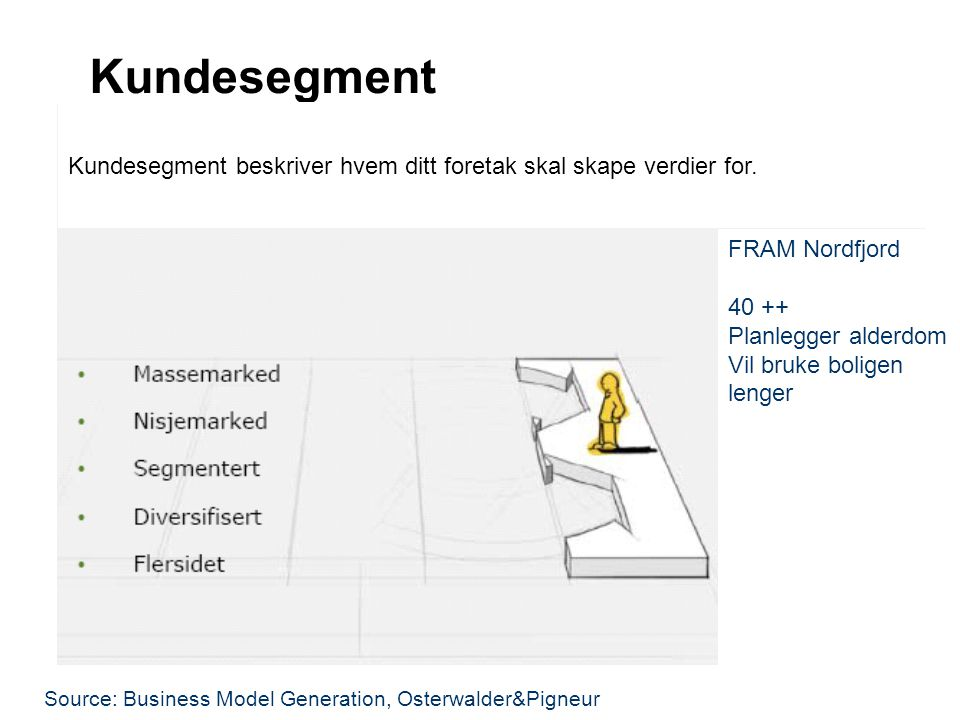 Kundesegment Source: Business Model Generation, Osterwalder&Pigneur FRAM Nordfjord 40 ++ Planlegger alderdom Vil bruke boligen lenger Kundesegment bes