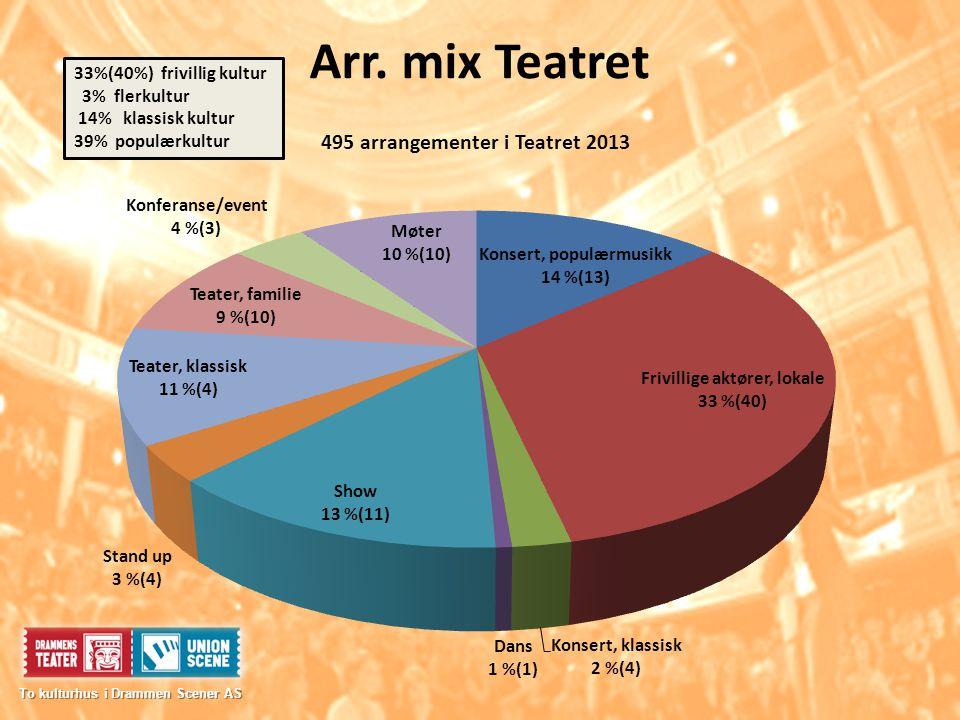 Arr. mix Teatret To kulturhus i Drammen Scener AS To kulturhus i Drammen Scener AS 33%(40%) frivillig kultur 3% flerkultur 14% klassisk kultur 39% pop