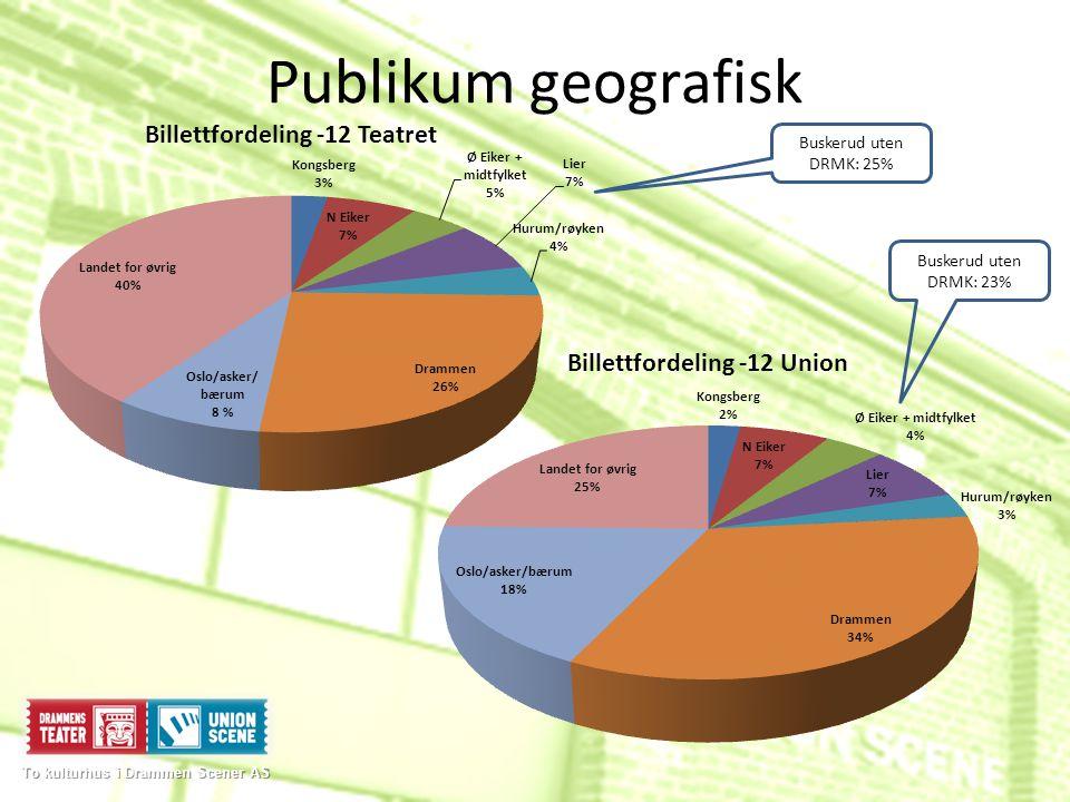 Publikum geografisk To kulturhus i Drammen Scener AS To kulturhus i Drammen Scener AS Buskerud uten DRMK: 25% Buskerud uten DRMK: 23%