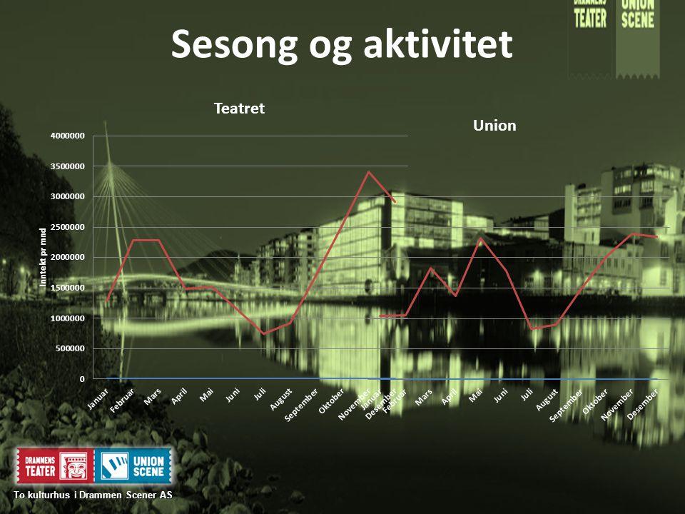Sesong og aktivitet To kulturhus i Drammen Scener AS To kulturhus i Drammen Scener AS