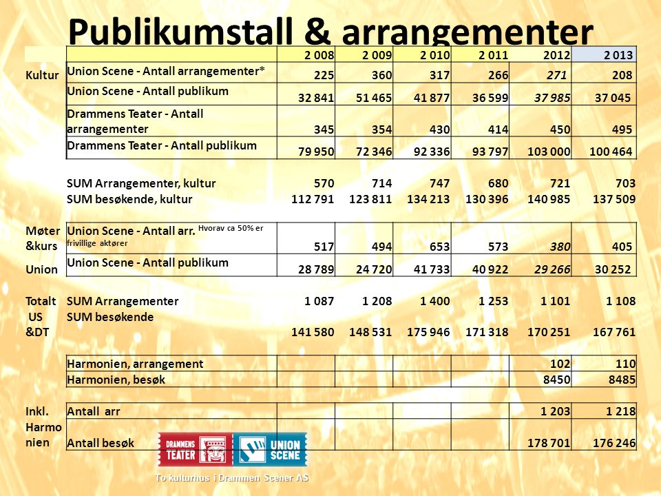 Publikumstall & arrangementer To kulturhus i Drammen Scener AS To kulturhus i Drammen Scener AS 2 0082 0092 0102 0112012 2 013 Kultur Union Scene - An