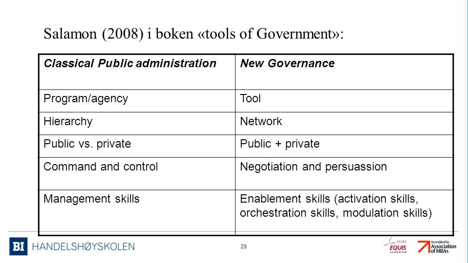 Classical Public administrationNew Governance Program/agencyTool HierarchyNetwork Public vs. privatePublic + private Command and controlNegotiation an