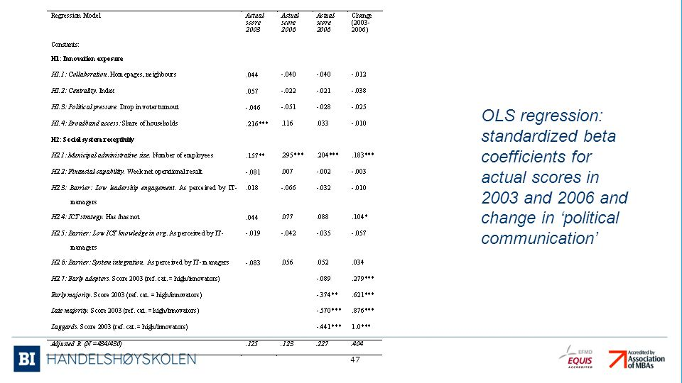 OLS regression: standardized beta coefficients for actual scores in 2003 and 2006 and change in 'political communication' 47