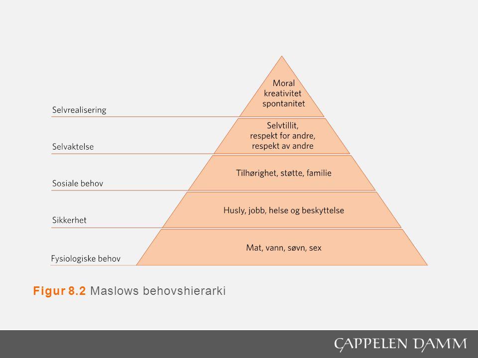 Figur 8.2 Maslows behovshierarki