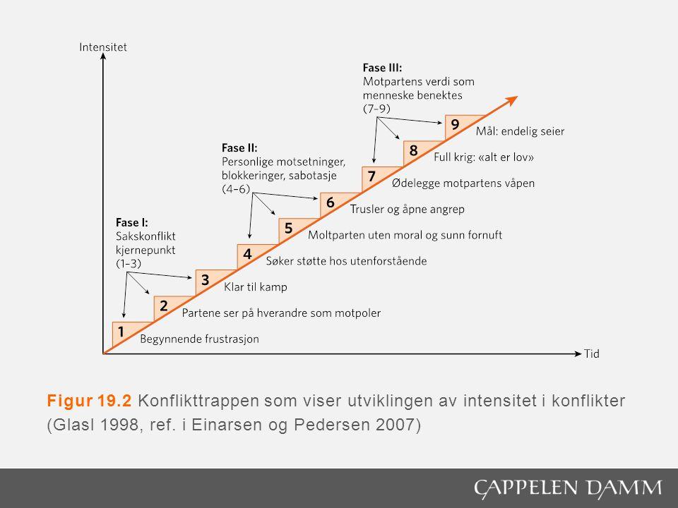 Figur 19.2 Konflikttrappen som viser utviklingen av intensitet i konflikter (Glasl 1998, ref. i Einarsen og Pedersen 2007)