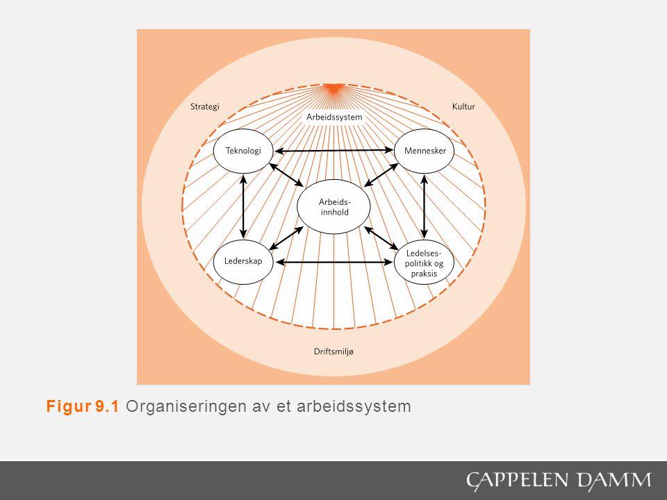 Figur 17.1 Engage for change – Statoil's change concept