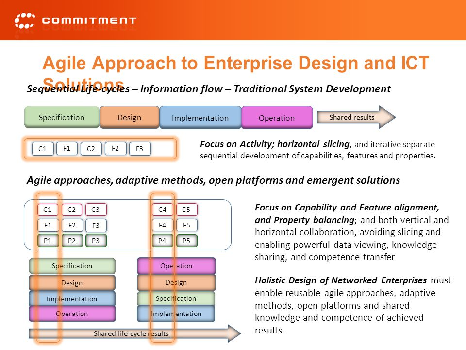 Agile Approach to Enterprise Design and ICT Solutions Shared life-cycle results Sequential Life-cycles – Information flow – Traditional System Development Agile approaches, adaptive methods, open platforms and emergent solutions Focus on Activity; horizontal slicing, and iterative separate sequential development of capabilities, features and properties.